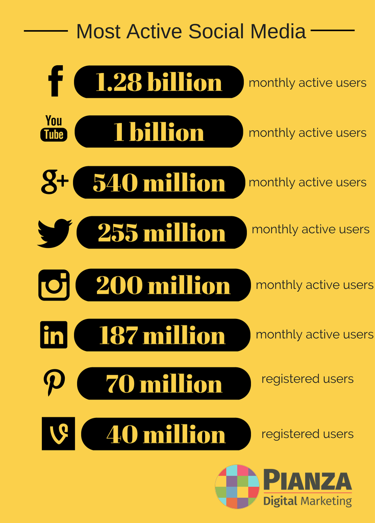 Most Active Social Media